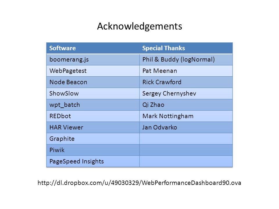 Acknowledgements http://dl.dropbox.com/u/49030329/WebPerformanceDashboard90.ova