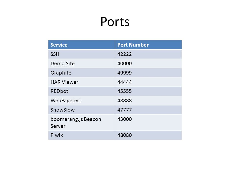 Ports ServicePort Number SSH42222 Demo Site40000 Graphite49999 HAR Viewer44444 REDbot45555 WebPagetest48888 ShowSlow47777 boomerang.js Beacon Server 43000 Piwik48080