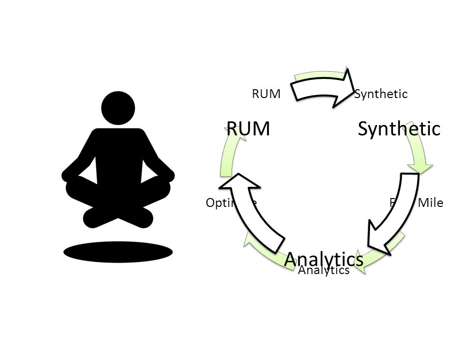 9 Synthetic First Mile Analytics Optimize RUM Synthetic Analytics RUM