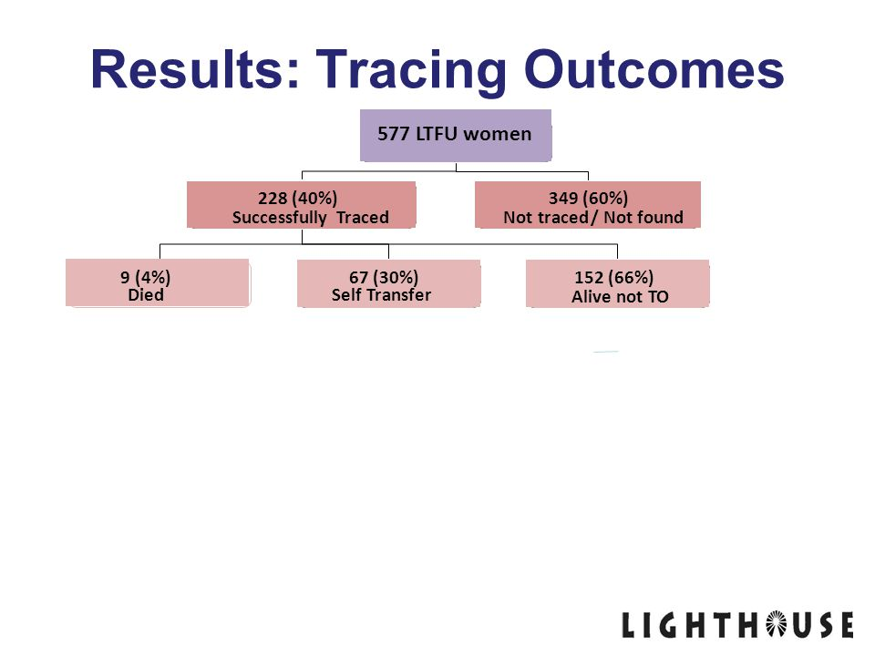 Results: Tracing Outcomes 577 LTFU women 228 (40%) Successfully Traced 349 (60%) Not traced / Not found 67 (30%) Self Transfer 152 (66%) Alive not TO