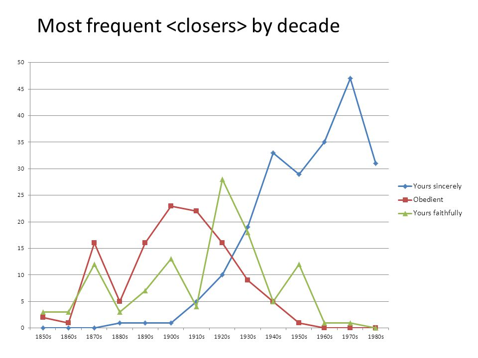Most frequent by decade