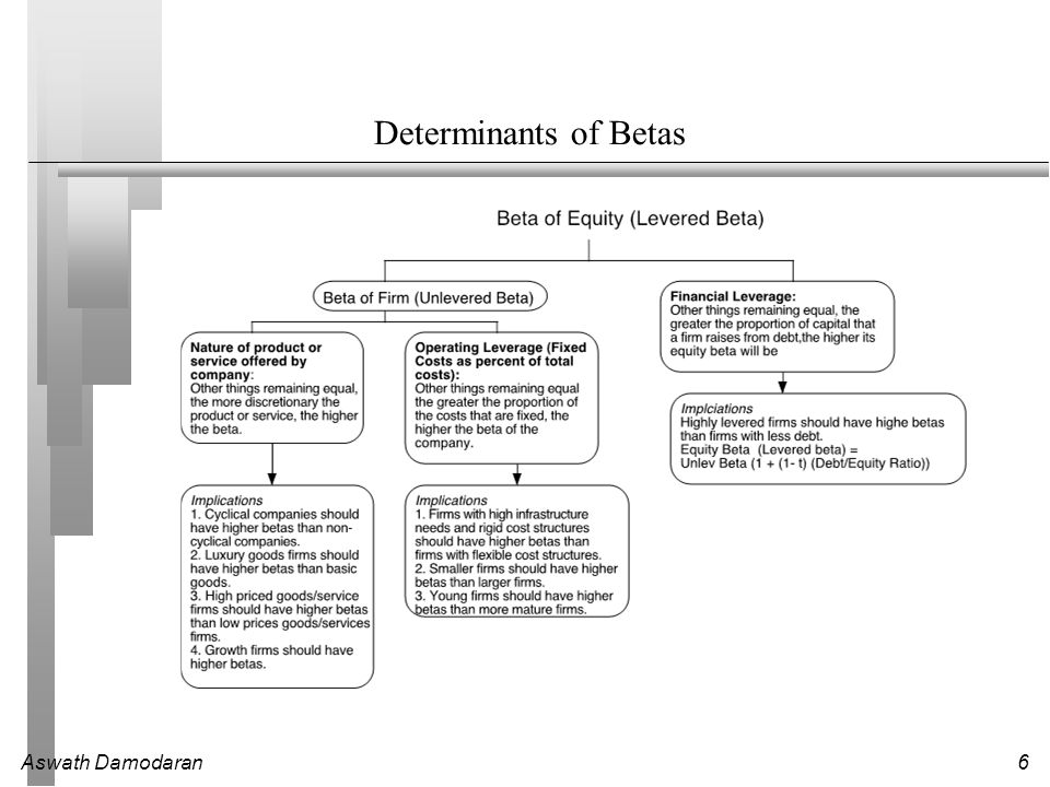 Aswath Damodaran6 Determinants of Betas