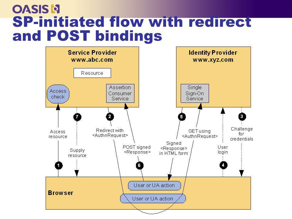 SP-initiated flow with redirect and POST bindings