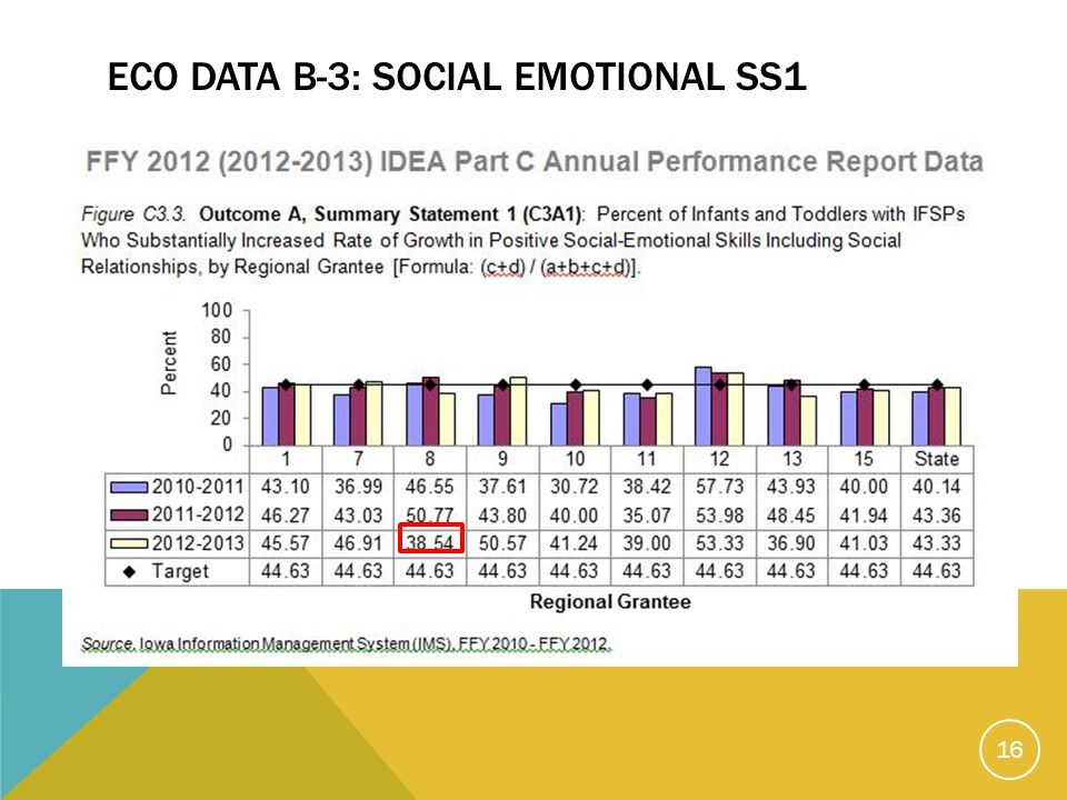 ECO DATA B-3: SOCIAL EMOTIONAL SS1 16