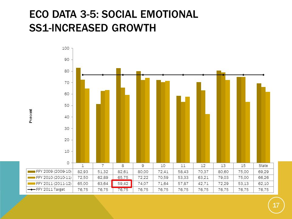 ECO DATA 3-5: SOCIAL EMOTIONAL SS1-INCREASED GROWTH 17