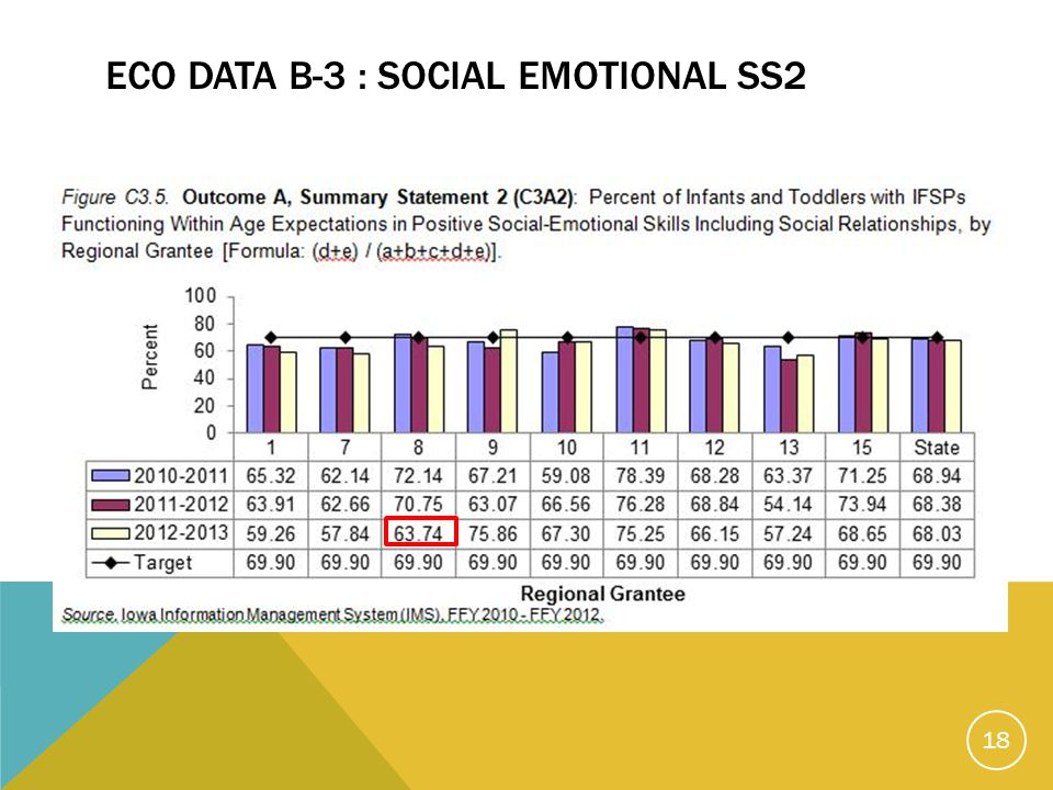 ECO DATA B-3 : SOCIAL EMOTIONAL SS2 18