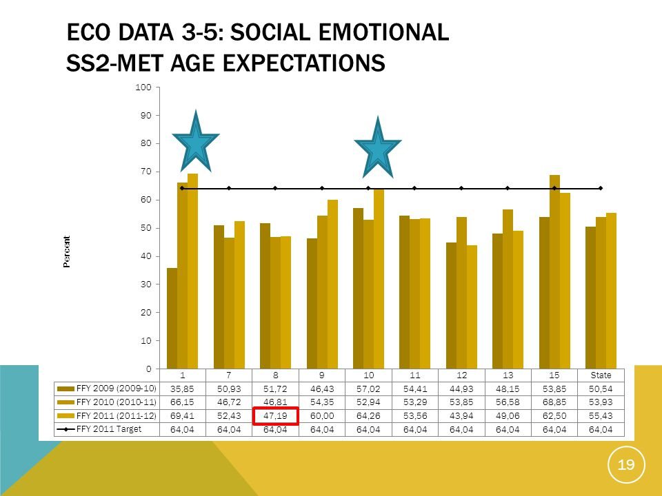 ECO DATA 3-5: SOCIAL EMOTIONAL SS2-MET AGE EXPECTATIONS 19
