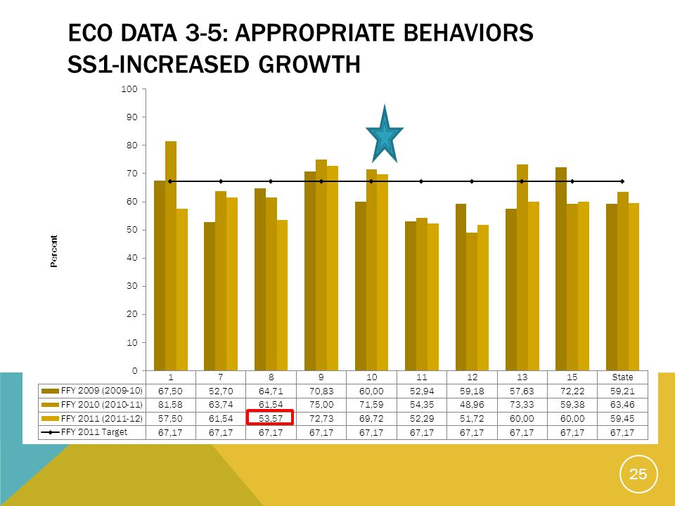 ECO DATA 3-5: APPROPRIATE BEHAVIORS SS1-INCREASED GROWTH 25