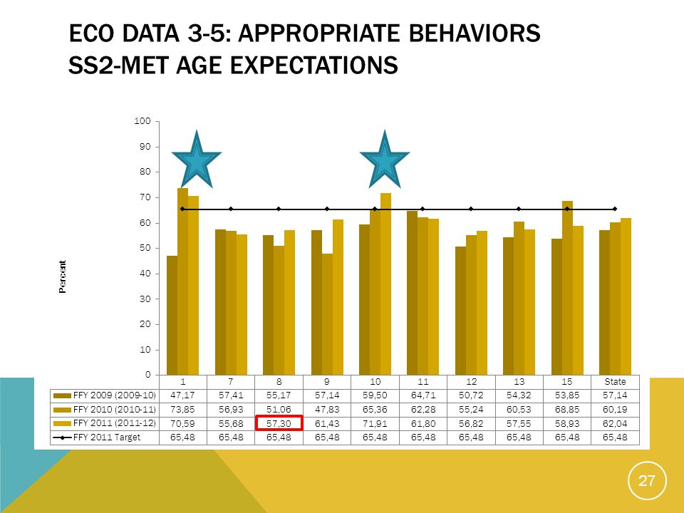 ECO DATA 3-5: APPROPRIATE BEHAVIORS SS2-MET AGE EXPECTATIONS 27