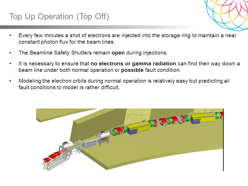 Top Up Operation (Top Off) We modeled the trajectories electrons or gamma would have to follow to navigate the shielding down a beam line.