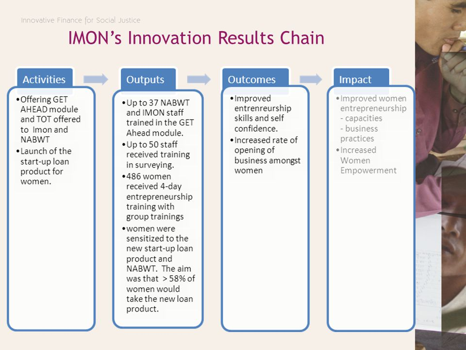 IMON's Innovation Results Chain
