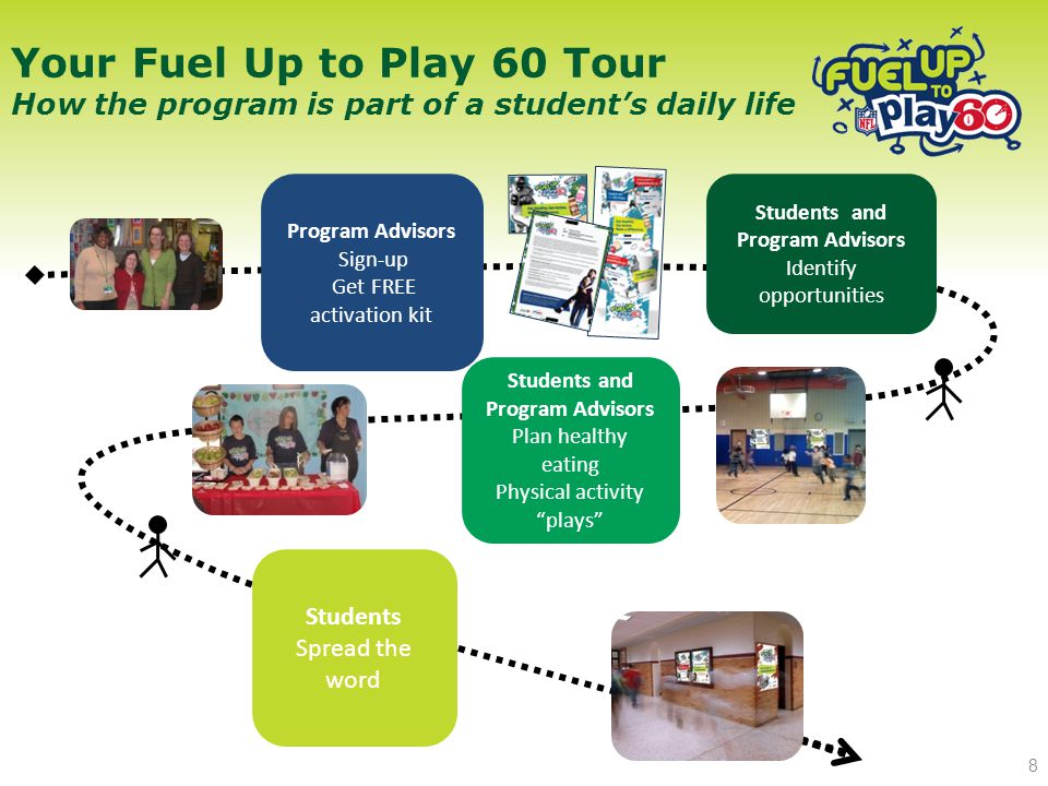 Program Advisors Sign-up Get FREE activation kit Students Spread the word Students and Program Advisors Plan healthy eating Physical activity plays Students and Program Advisors Identify opportunities Your Fuel Up to Play 60 Tour How the program is part of a student's daily life 8