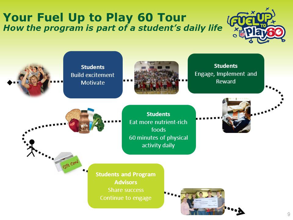 Students Build excitement Motivate Students Engage, Implement and Reward Students Eat more nutrient-rich foods 60 minutes of physical activity daily Students and Program Advisors Share success Continue to engage Your Fuel Up to Play 60 Tour How the program is part of a student's daily life 9