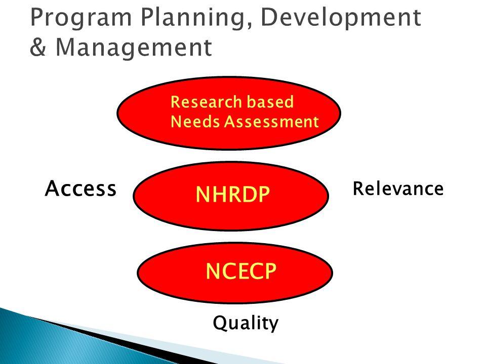 1 st National Survey 1987 -1988 1 ST 5yrs Plan 1994-1998 2 nd 5yrs plan 1999-2004 2 nd national Survey 2002-03