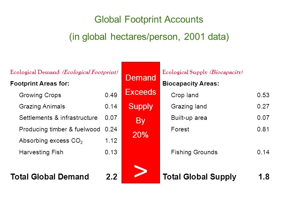 Ecological Demand (Ecological Footprint)Ecological Supply (Biocapacity) Footprint Areas for:Biocapacity Areas: Growing Crops0.49Crop land0.53 Grazing Animals0.14Grazing land0.27 Settlements & infrastructure0.07Built-up area0.07 Producing timber & fuelwood0.24Forest0.81 Absorbing excess CO 2 1.12 Harvesting Fish0.13Fishing Grounds0.14 Total Global Demand2.2Total Global Supply1.8 Global Footprint Accounts (in global hectares/person, 2001 data) Demand Exceeds Supply By 20% > Global Footprint