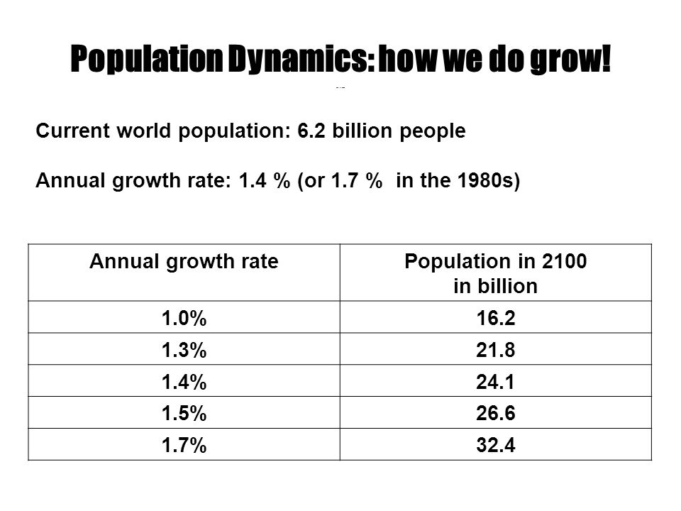 Constant growth Current world population: 6.2 billion people Annual growth rate: 1.4 % (or 1.7 % in the 1980s) Annual growth ratePopulation in 2100 in billion 1.0%16.2 1.3%21.8 1.4%24.1 1.5%26.6 1.7%32.4 Population Dynamics: how we do grow!