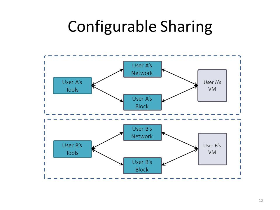 Configurable Sharing 12 User B's Tools User A's Tools User B's Block User B's Network User A's Block User A's Network User B's VM User A's VM