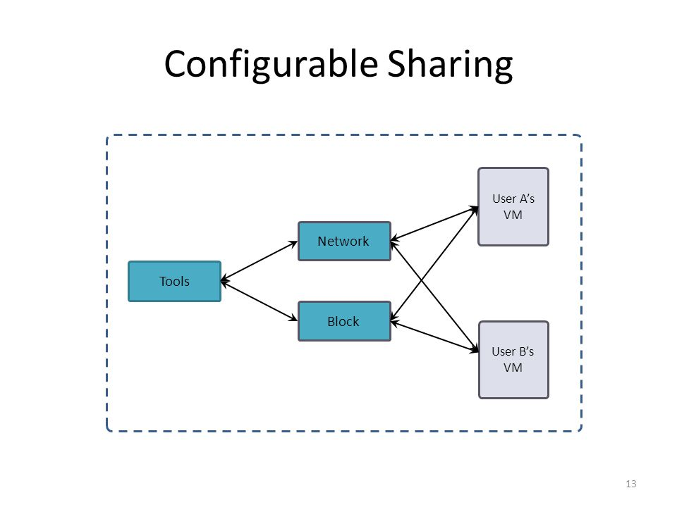 Configurable Sharing 13 Tools Block Network User A's VM User B's VM