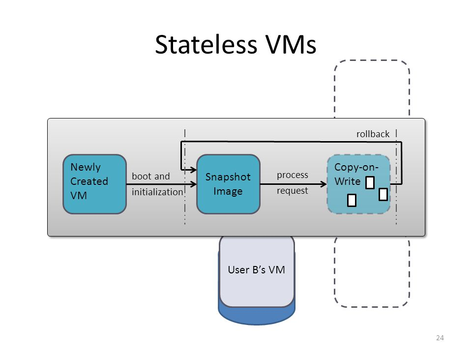 Stateless VMs 24 Builder User A's VM User B's VM Newly Created VM Snapshot Image Copy-on- Write rollback boot and initialization process request