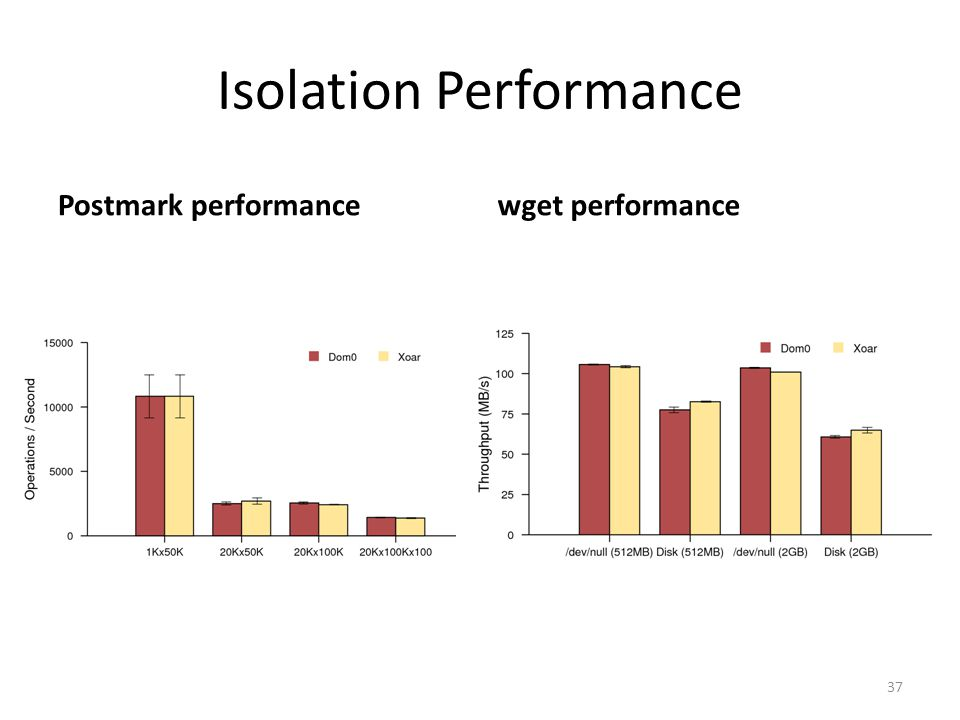 Isolation Performance Postmark performancewget performance 37