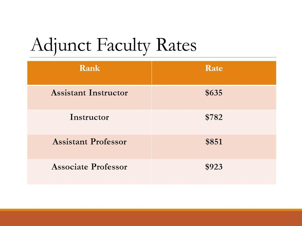 Adjunct Faculty Rates RankRate Assistant Instructor$635 Instructor$782 Assistant Professor$851 Associate Professor$923