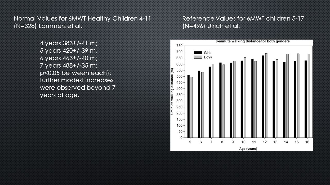 Normal Values for 6MWT Healthy Children 4-11 (N=328) Lammers et al.