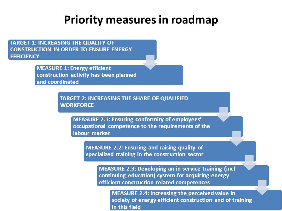 Priority measures in roadmap TARGET 1: INCREASING THE QUALITY OF CONSTRUCTION IN ORDER TO ENSURE ENERGY EFFICIENCY MEASURE 1: Energy efficient constru