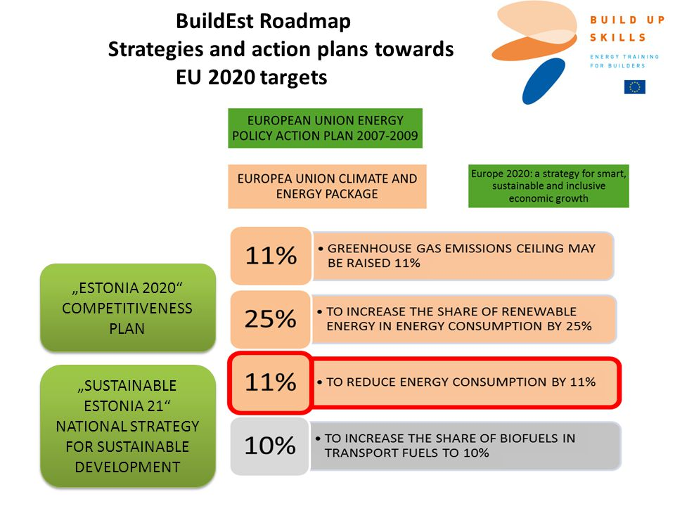 "BuildEst Roadmap Strategies and action plans towards EU 2020 targets ""ESTONIA 2020"" COMPETITIVENESS PLAN ""SUSTAINABLE ESTONIA 21"" NATIONAL STRATEGY FO"