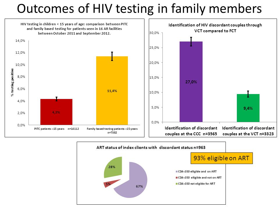 Outcomes of HIV testing in family members 93% eligible on ART