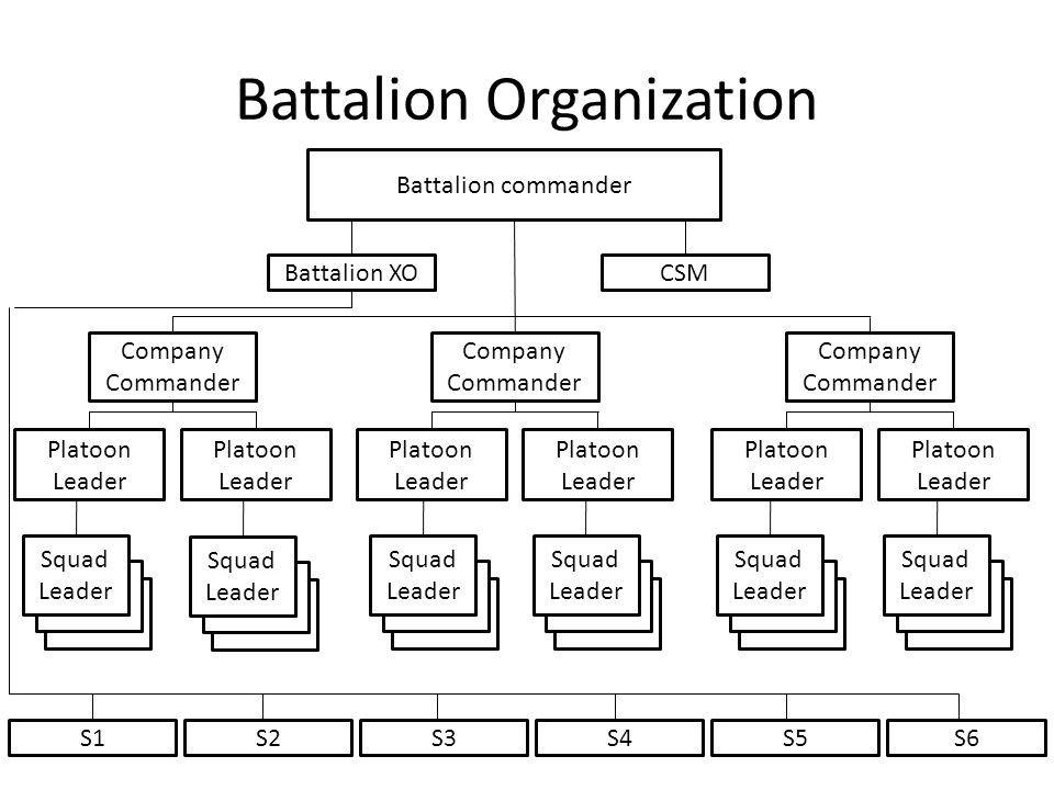Battalion Organization Battalion commander Battalion XOCSM S1S2S3S4S5S6 Company Commander Platoon Leader Squad Leader Company Commander Platoon Leader