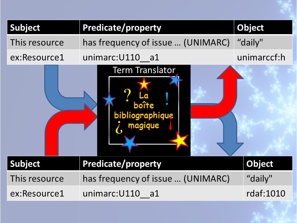 SubjectPredicate/propertyObject This resourcehas frequency of issue … (UNIMARC) daily ex:Resource1unimarc:U110__a1unimarccf:h SubjectPredicate/propertyObject This resourcehas frequency of issue … (UNIMARC) daily ex:Resource1unimarc:U110__a1rdaf:1010 La boîte bibliographique magique La boîte bibliographique magique .