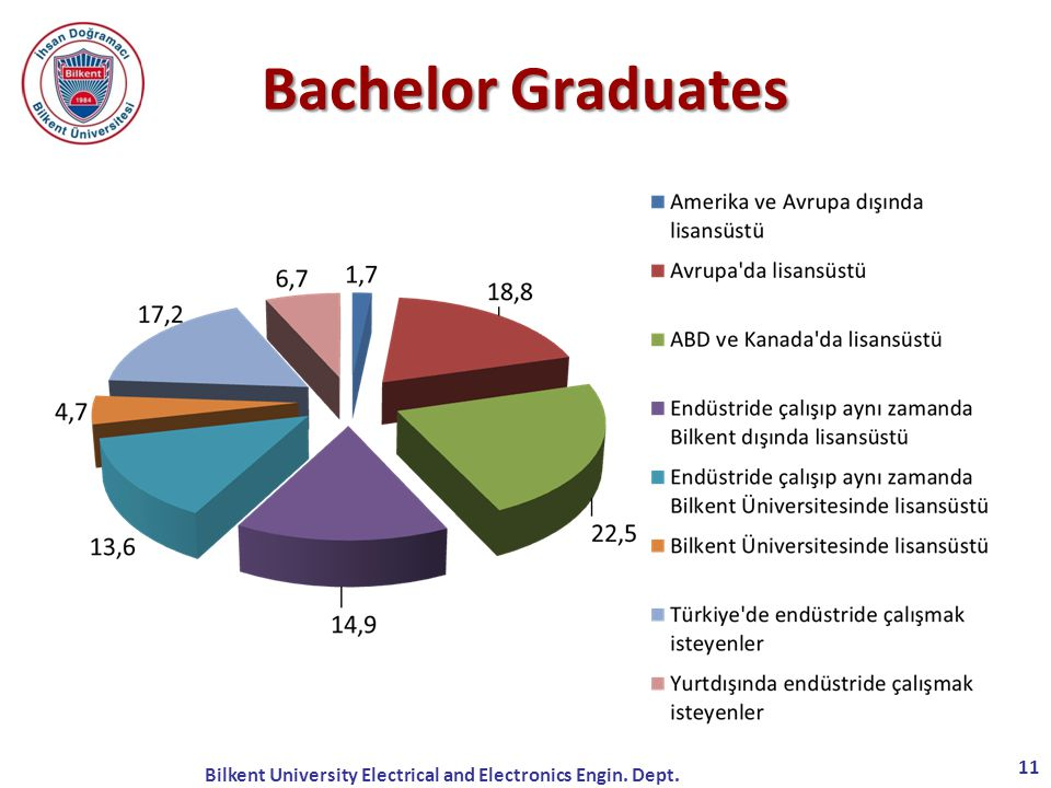 11 Lisans Mezunlarımız Bachelor Graduates Bilkent University Electrical and Electronics Engin. Dept.