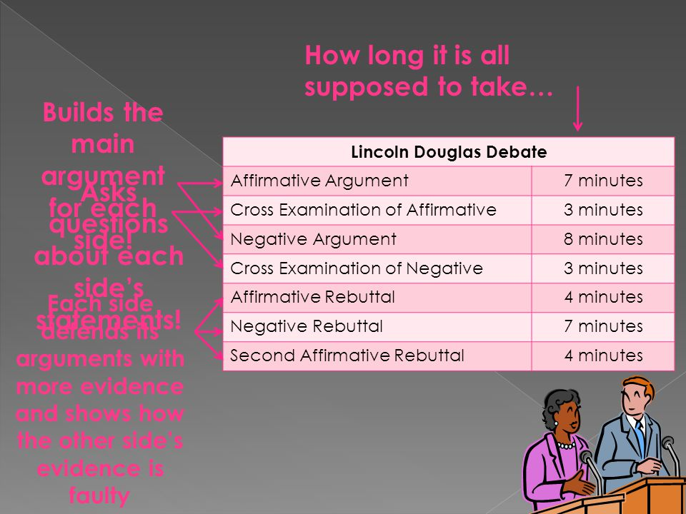 Lincoln Douglas Debate Affirmative Argument7 minutes Cross Examination of Affirmative3 minutes Negative Argument8 minutes Cross Examination of Negativ