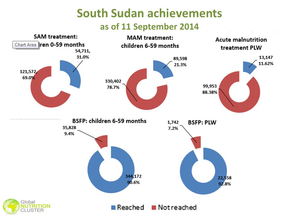 South Sudan achievements as of 11 September 2014