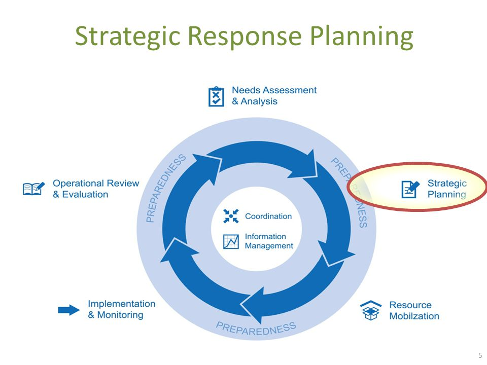 5 Strategic Response Planning