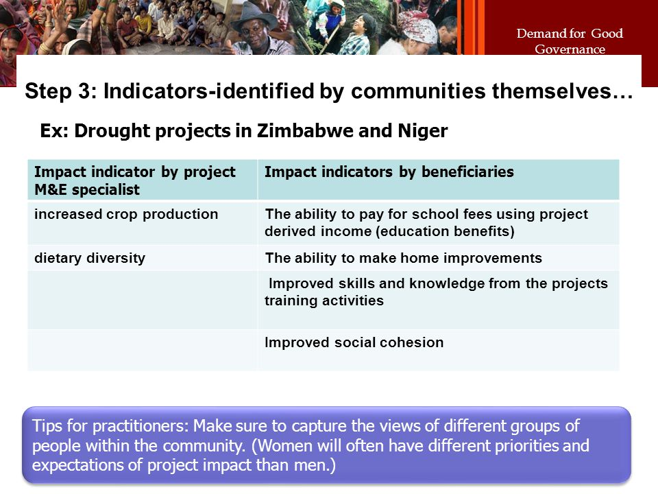 Demand for Good Governance Step 3: Indicators-identified by communities themselves… Ex: Drought projects in Zimbabwe and Niger Impact indicator by pro