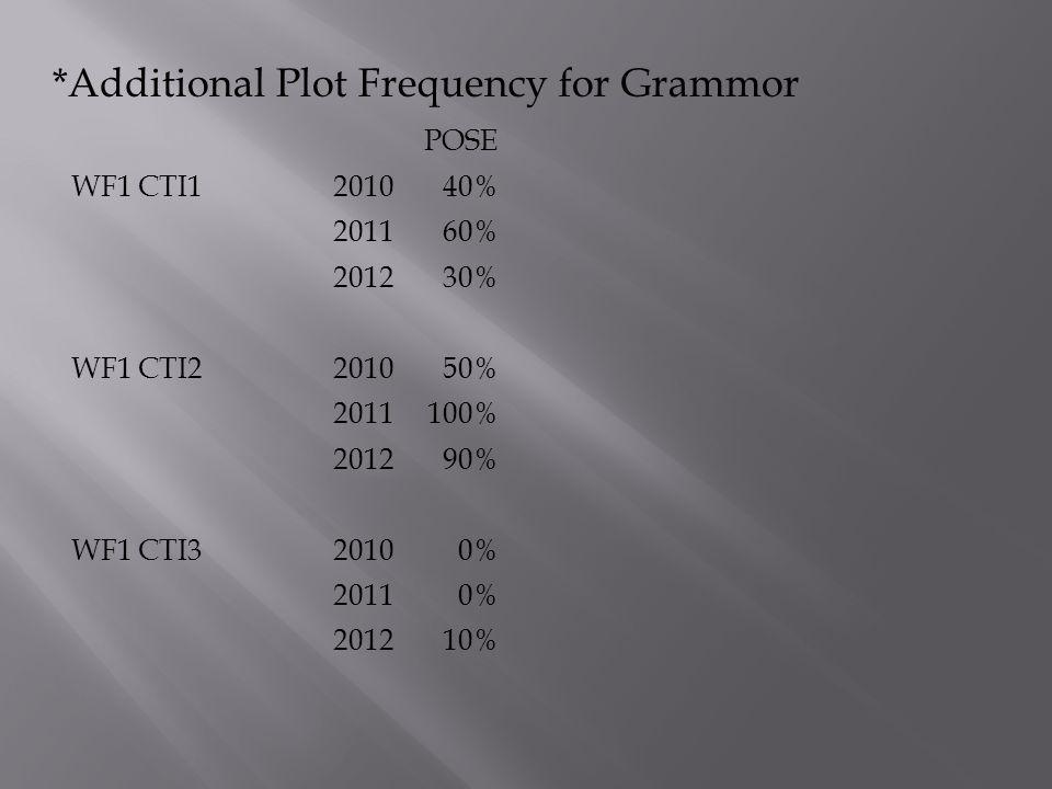 *Additional Plot Frequency for Grammor POSE WF1 CTI1201040% 201160% 201230% WF1 CTI2201050% 2011100% 201290% WF1 CTI320100% 20110% 201210%