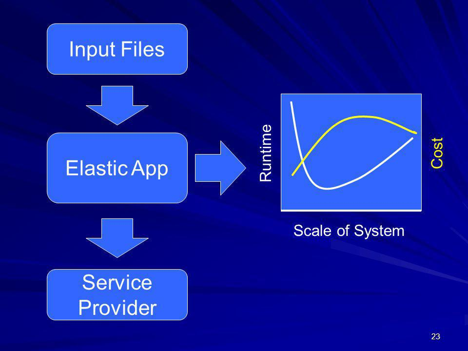 23 Input Files Elastic App Service Provider Scale of System Runtime Cost