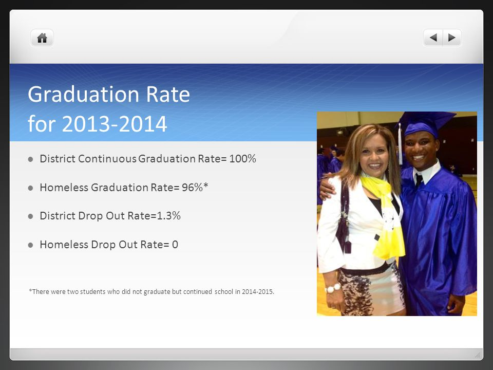 Graduation Rate for 2013-2014 District Continuous Graduation Rate= 100% Homeless Graduation Rate= 96%* District Drop Out Rate=1.3% Homeless Drop Out Rate= 0 *There were two students who did not graduate but continued school in 2014-2015.