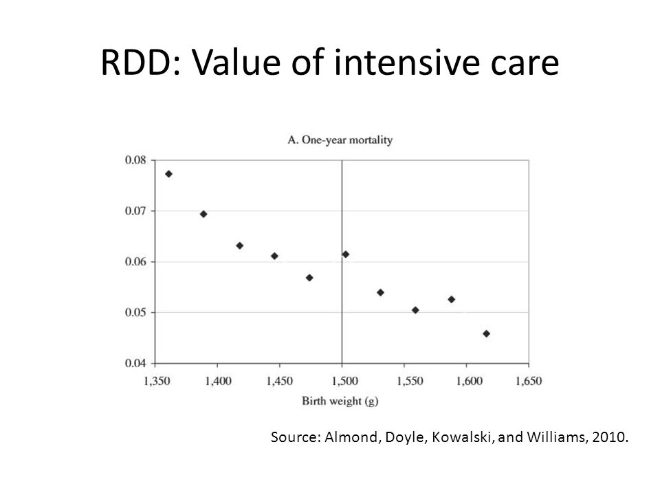 RDD: Value of intensive care Source: Almond, Doyle, Kowalski, and Williams, 2010.
