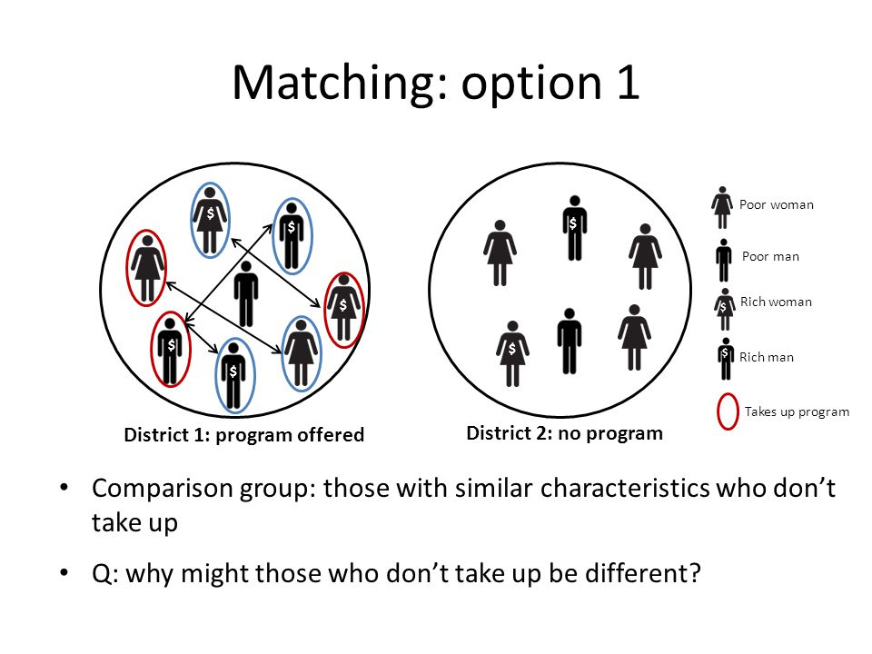 Matching: option 1 Comparison group: those with similar characteristics who don't take up Q: why might those who don't take up be different.