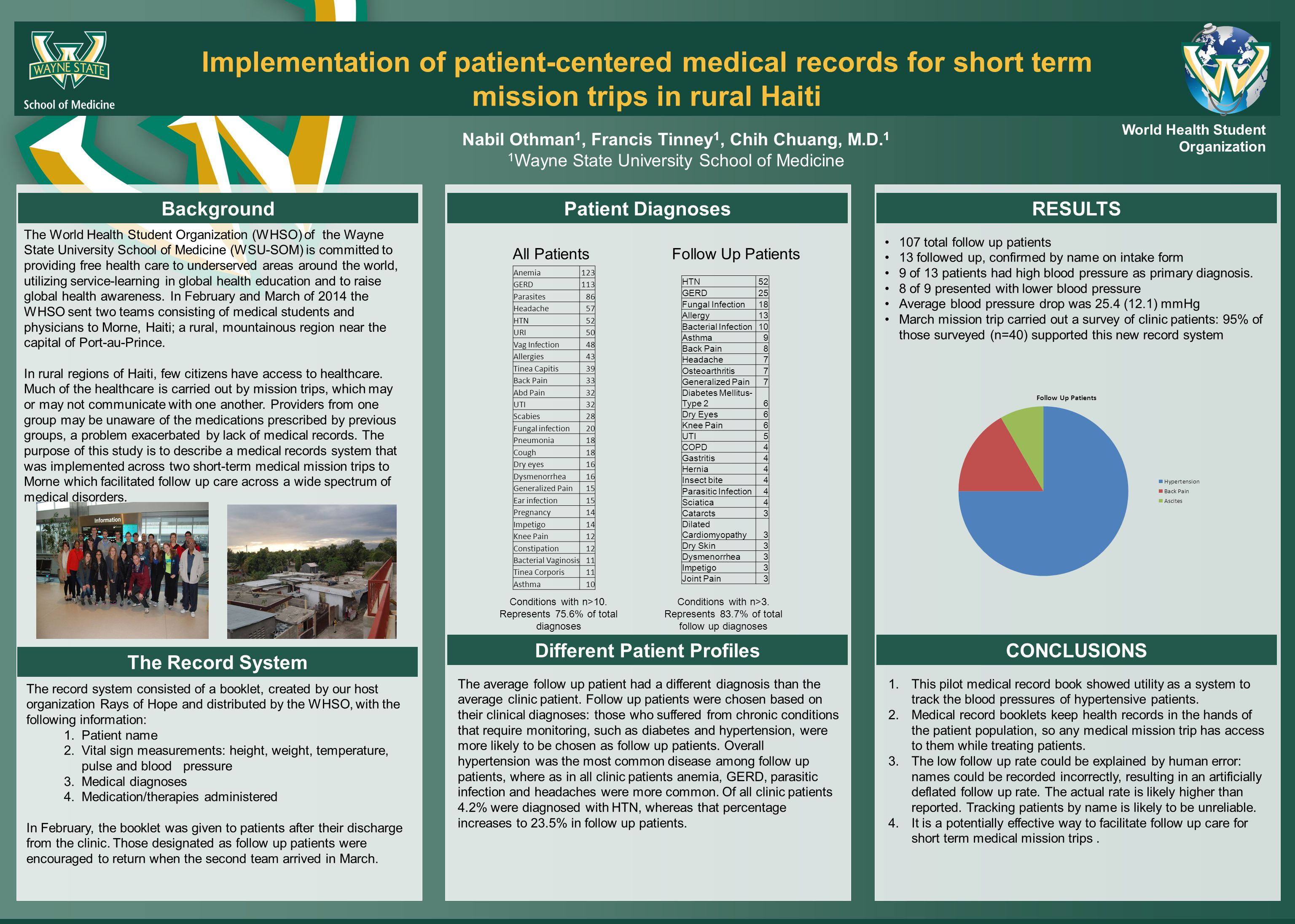 Implementation of patient-centered medical records for short term mission trips in rural Haiti Nabil Othman 1, Francis Tinney 1, Chih Chuang, M.D.