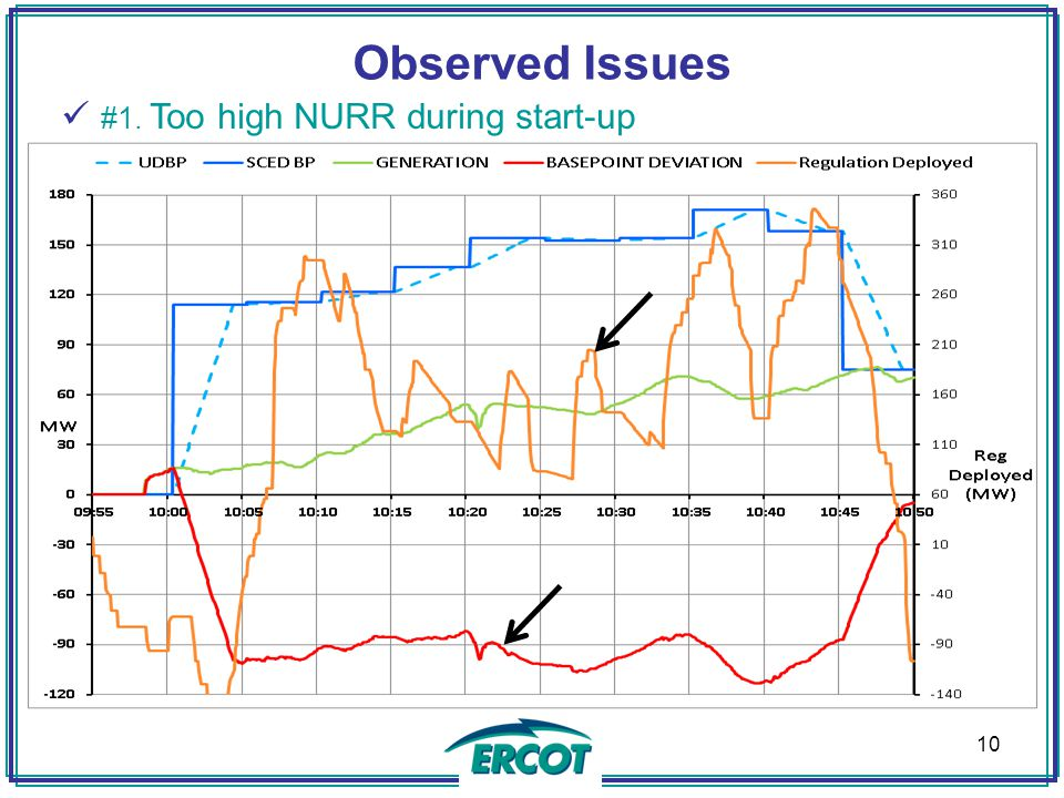 Observed Issues #1. Too high NURR during start-up 10