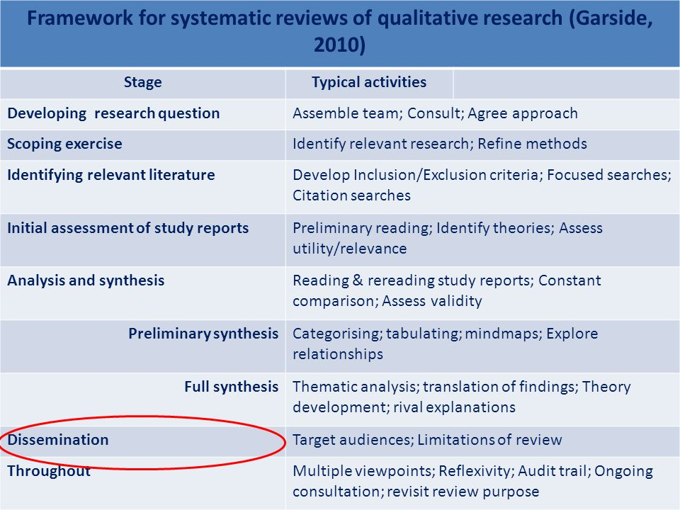 Framework for systematic reviews of qualitative research (Garside, 2010) StageTypical activities Developing research questionAssemble team; Consult; Agree approach Scoping exerciseIdentify relevant research; Refine methods Identifying relevant literatureDevelop Inclusion/Exclusion criteria; Focused searches; Citation searches Initial assessment of study reportsPreliminary reading; Identify theories; Assess utility/relevance Analysis and synthesisReading & rereading study reports; Constant comparison; Assess validity Preliminary synthesisCategorising; tabulating; mindmaps; Explore relationships Full synthesisThematic analysis; translation of findings; Theory development; rival explanations DisseminationTarget audiences; Limitations of review ThroughoutMultiple viewpoints; Reflexivity; Audit trail; Ongoing consultation; revisit review purpose