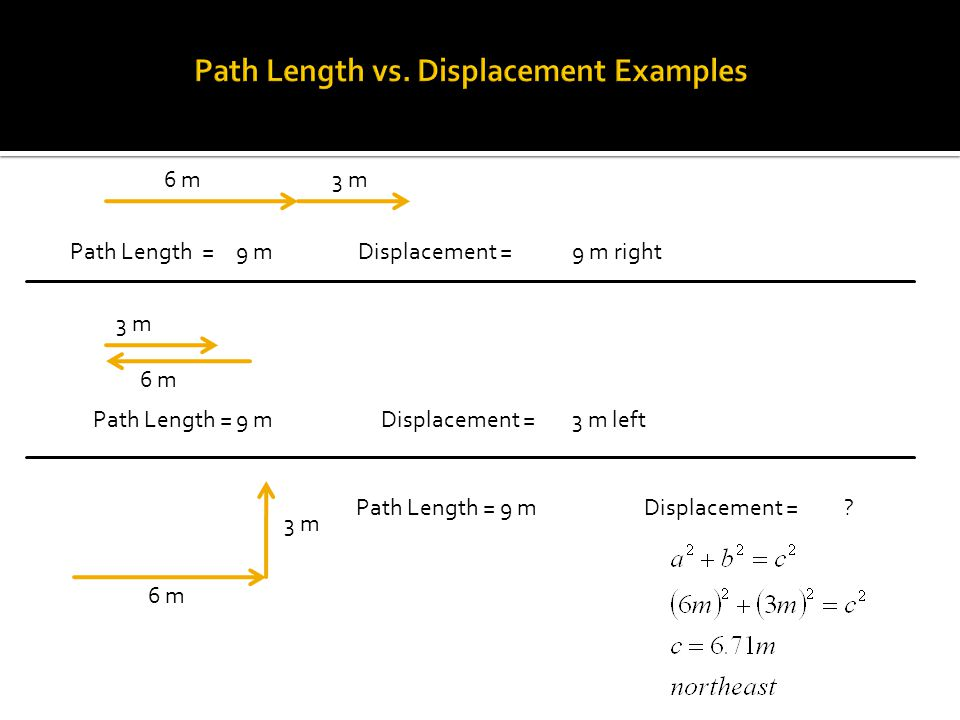 6 m3 m Path Length = Displacement =9 m9 m right 6 m 3 m Path Length = Displacement =9 m3 m left 6 m 3 m Path Length = Displacement =9 m