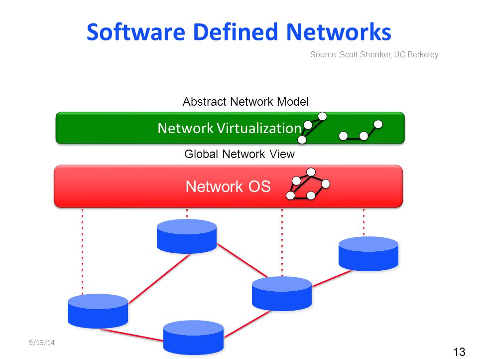 13 Network OS Global Network View Abstract Network Model Control Program Network Virtualization Software Defined Networks Source: Scott Shenker, UC Be