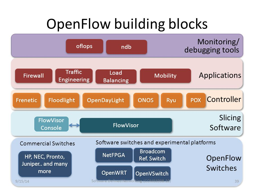 OpenFlow building blocks Controller POX Slicing Software FlowVisor Console 39 Applications Traffic Engineering Firewall Mobility Load Balancing NetFPG