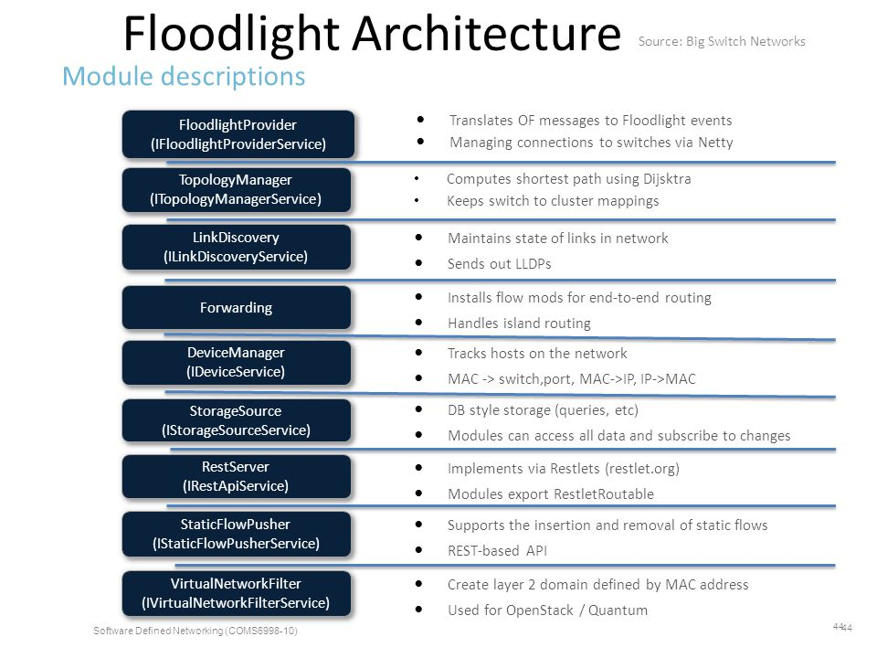 Floodlight Architecture Module descriptions DeviceManager (IDeviceService) DeviceManager (IDeviceService) FloodlightProvider (IFloodlightProviderServi