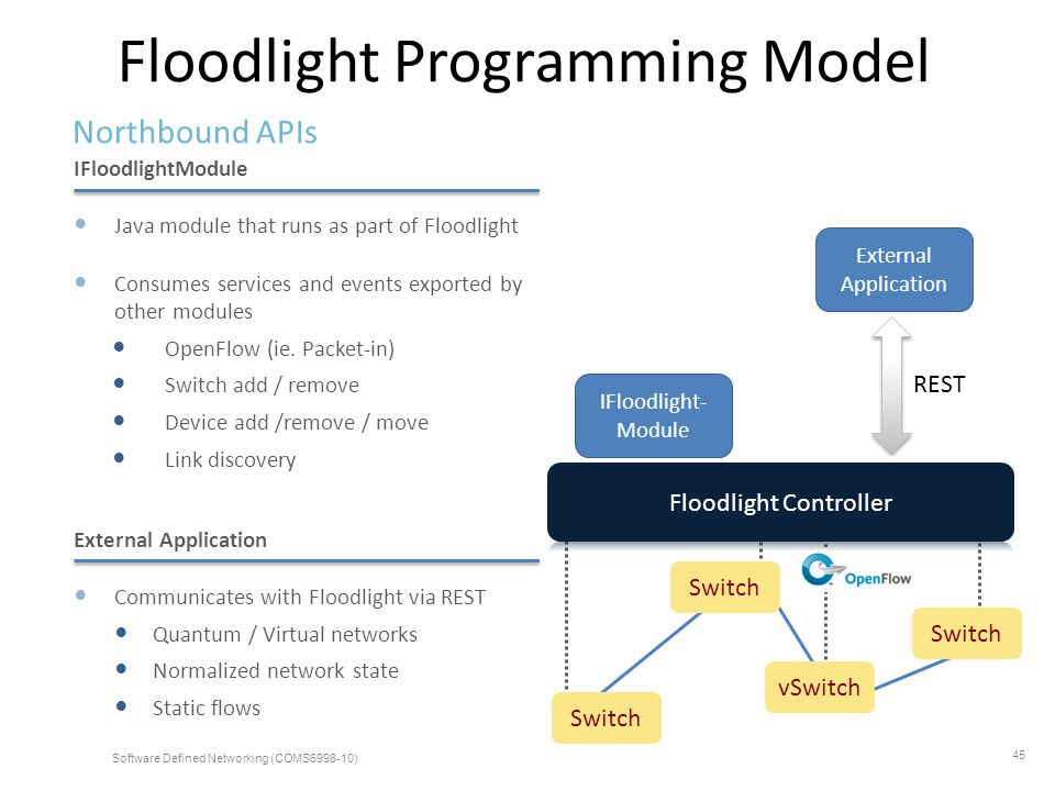 Floodlight Programming Model Northbound APIs IFloodlight- Module External Application REST IFloodlightModule Java module that runs as part of Floodlig