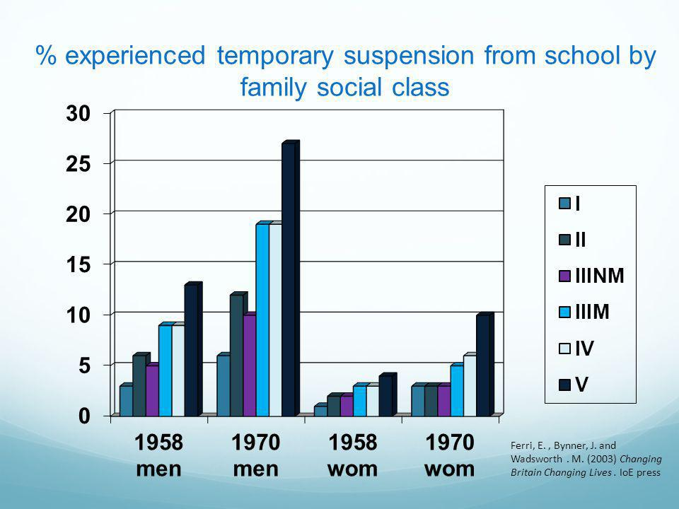 % experienced temporary suspension from school by family social class Ferri, E., Bynner, J.